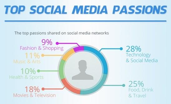 Passions les plus partagées sur médias sociaux