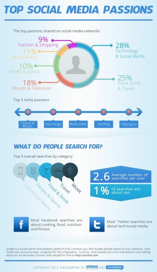 themes les plus recherches sur internet
