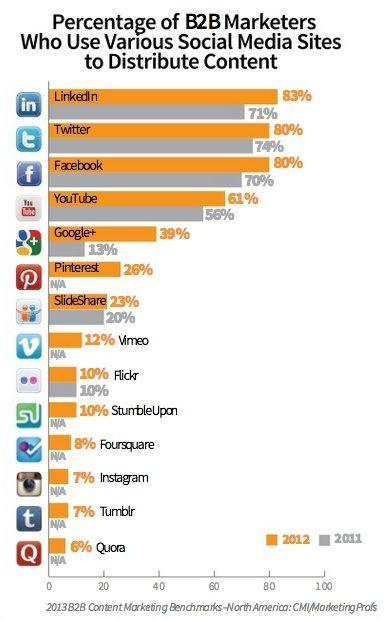 B2B-medias-sociaux-contenu-marketing