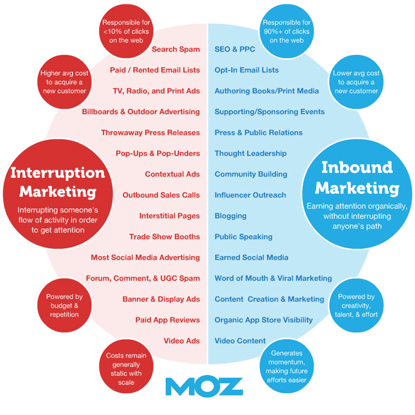 infographie-emarketing-inbound-interruption