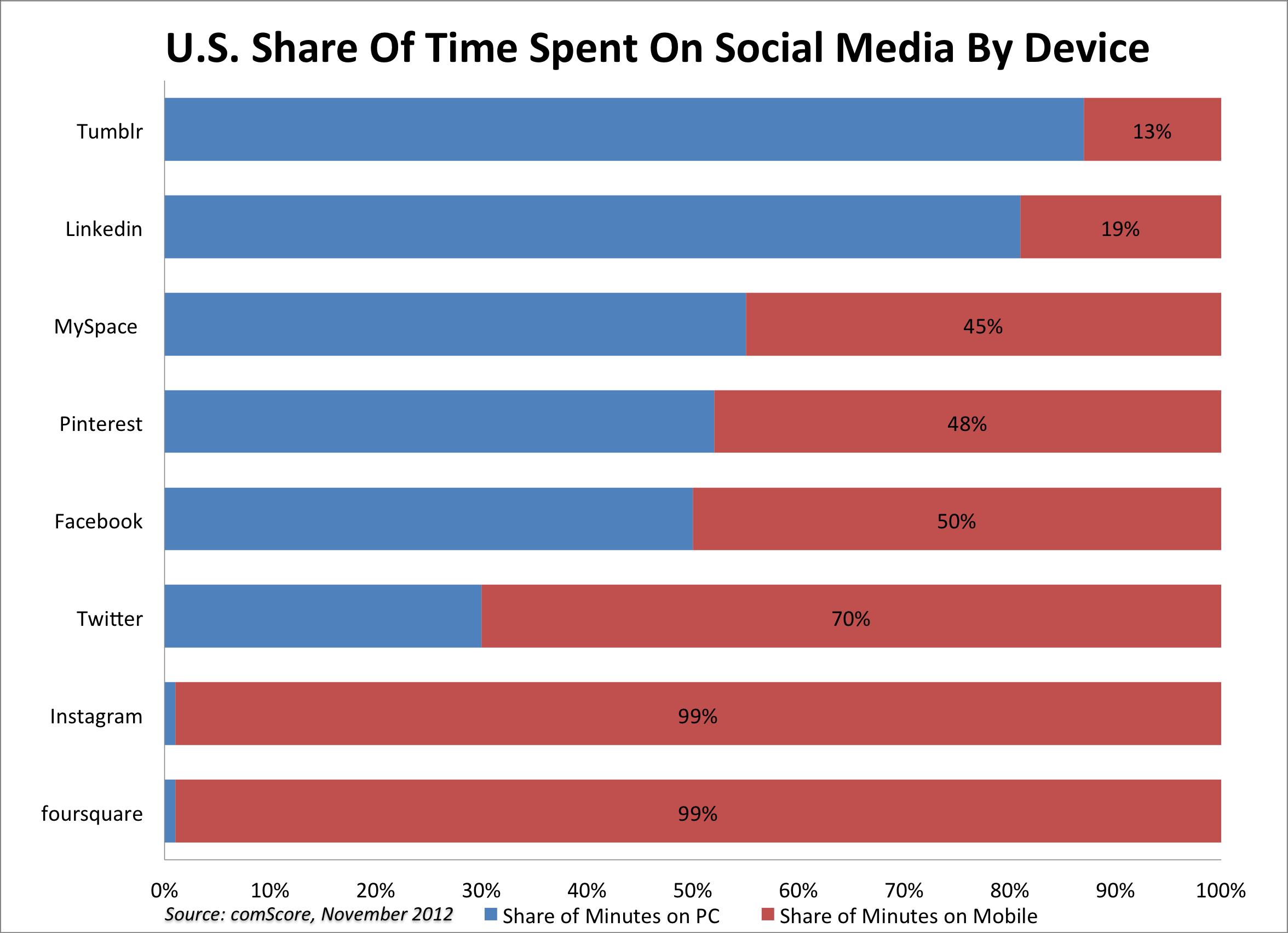 utilisation mobile smartphone réseaux sociaux